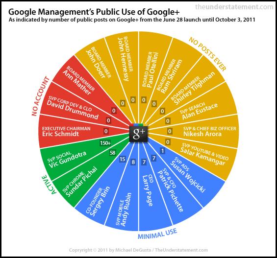 Руководство Google не пользуется Google Plus?