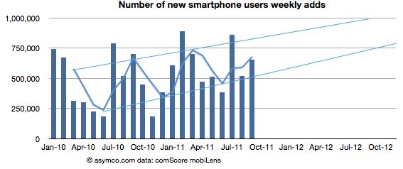 Рост количества смартфонов в США