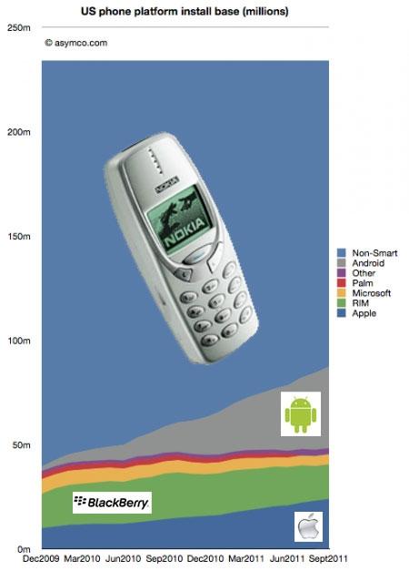 Динамика платформ мобильных телефонов пользователей США